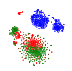 Each point represents the skip-thought vector of a sentence extracted from articles dealing with biology (green), machine learning (blue) or psychology (red)